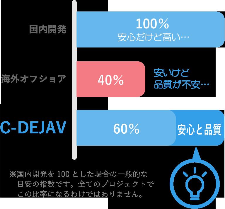 C-DEJAV コスト比較