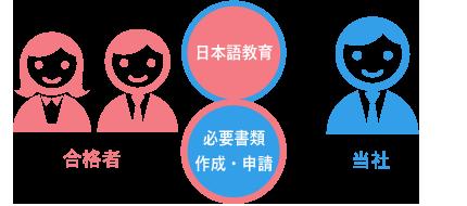 日本語教育・書類申請